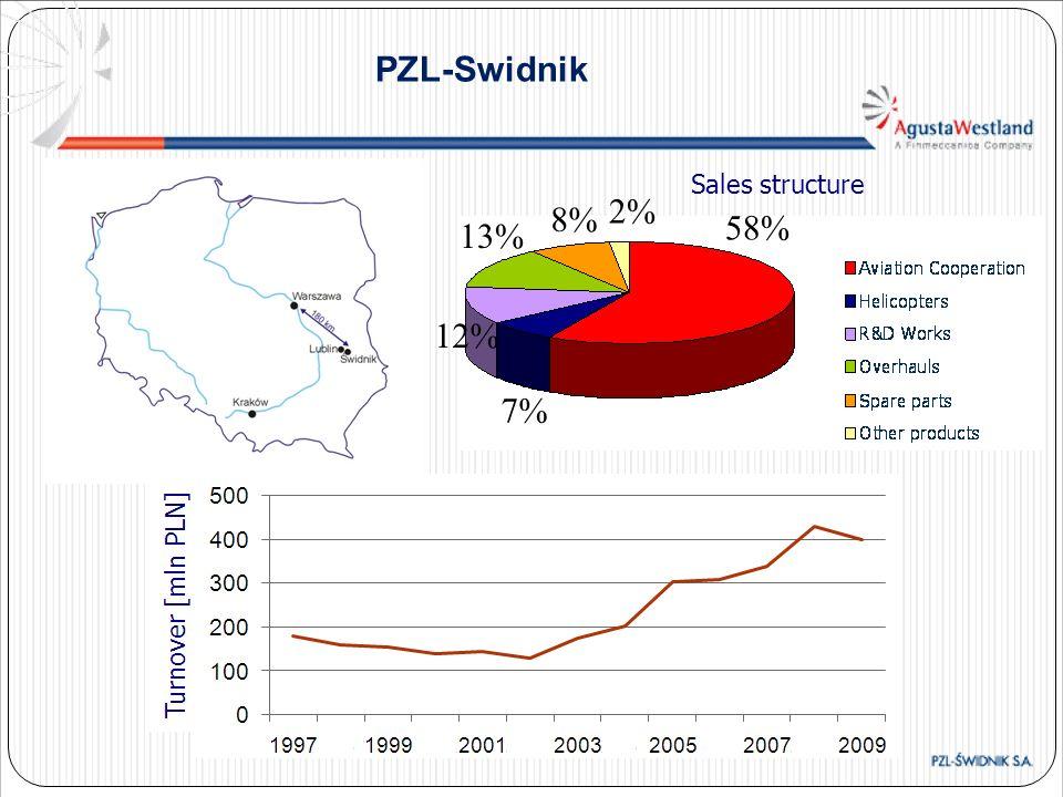 PZL-Swidnik Sales structure 2% 8% 58% 13% 12% 7%