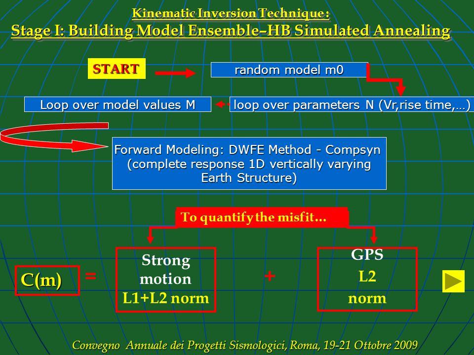 C(m) + = Strong motion L1+L2 norm GPS L2 norm