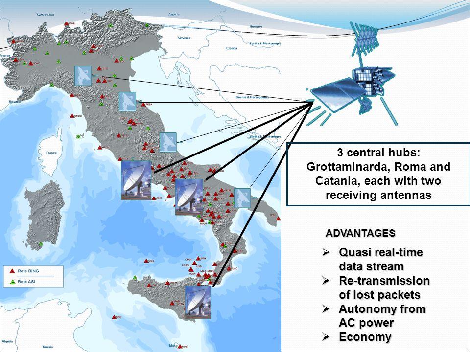 Grottaminarda, Roma and Catania, each with two receiving antennas