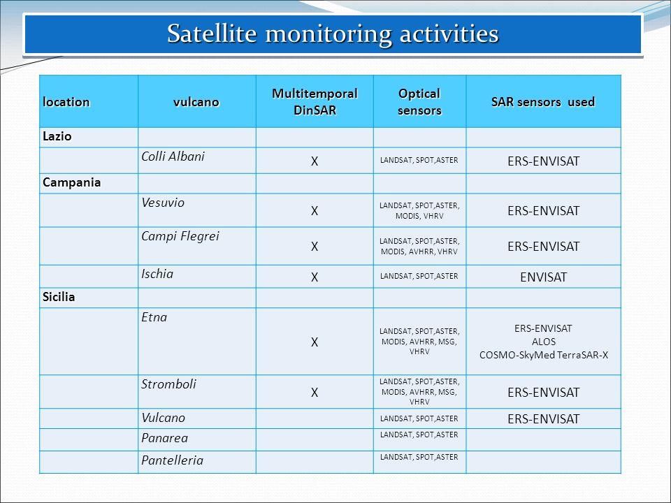 Satellite monitoring activities