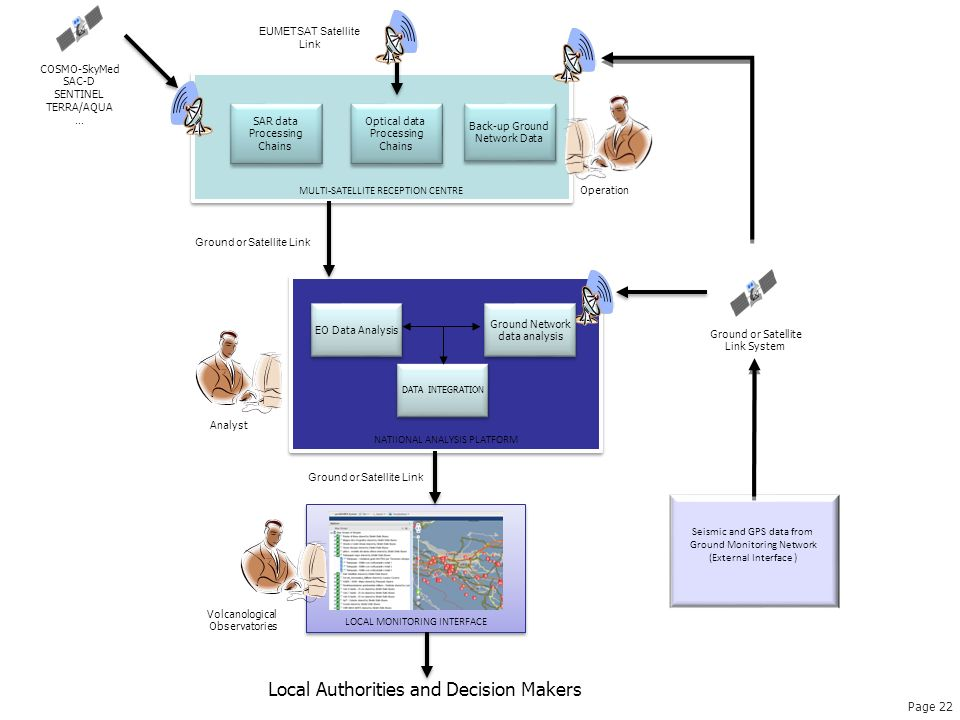 Local Authorities and Decision Makers