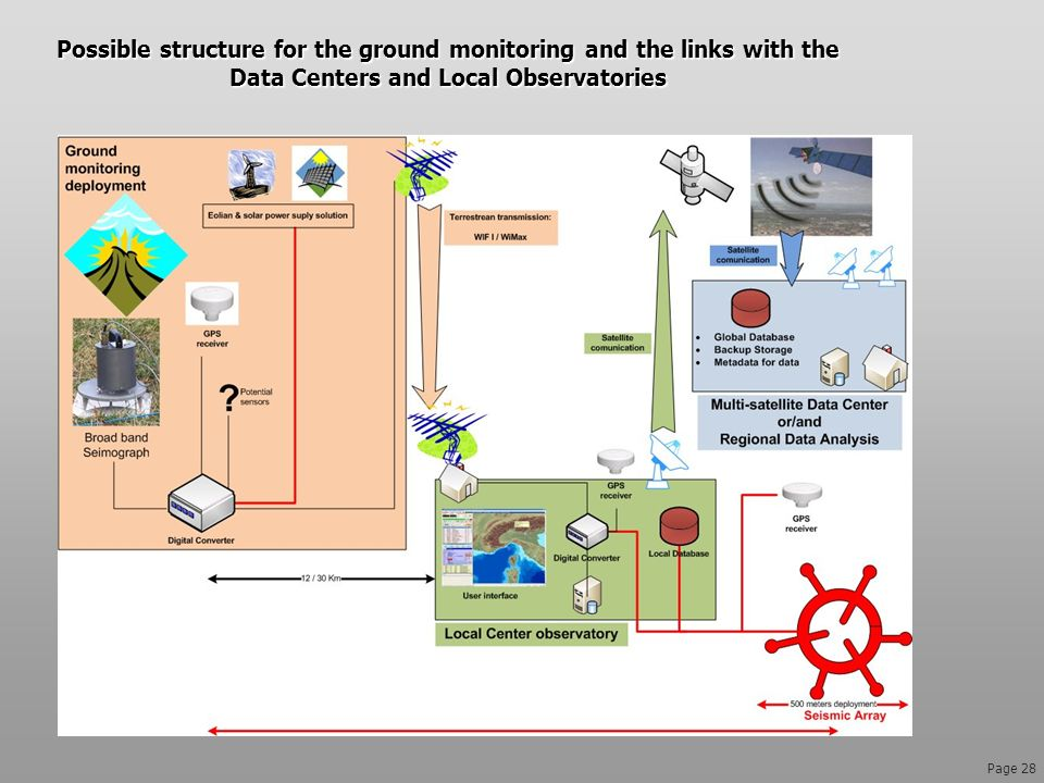 Possible structure for the ground monitoring and the links with the Data Centers and Local Observatories