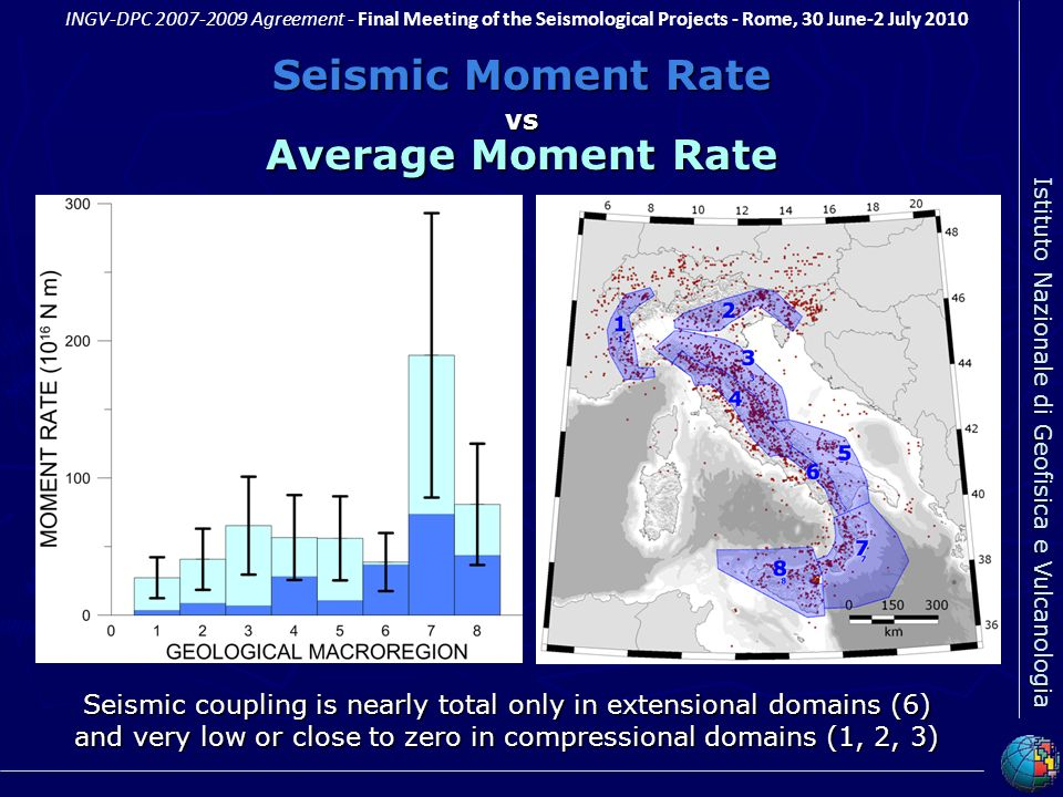 Seismic Moment Rate Average Moment Rate