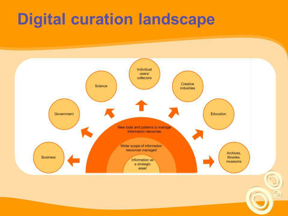 Digital curation landscape