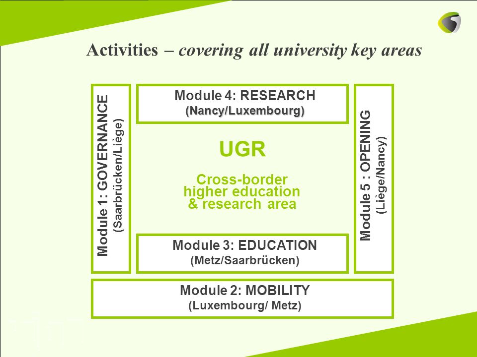 UGR Activities – covering all university key areas