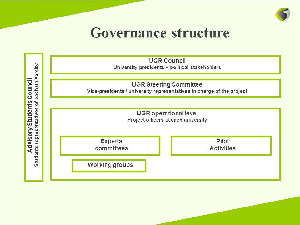 Governance structure UGR Council UGR Steering Committee