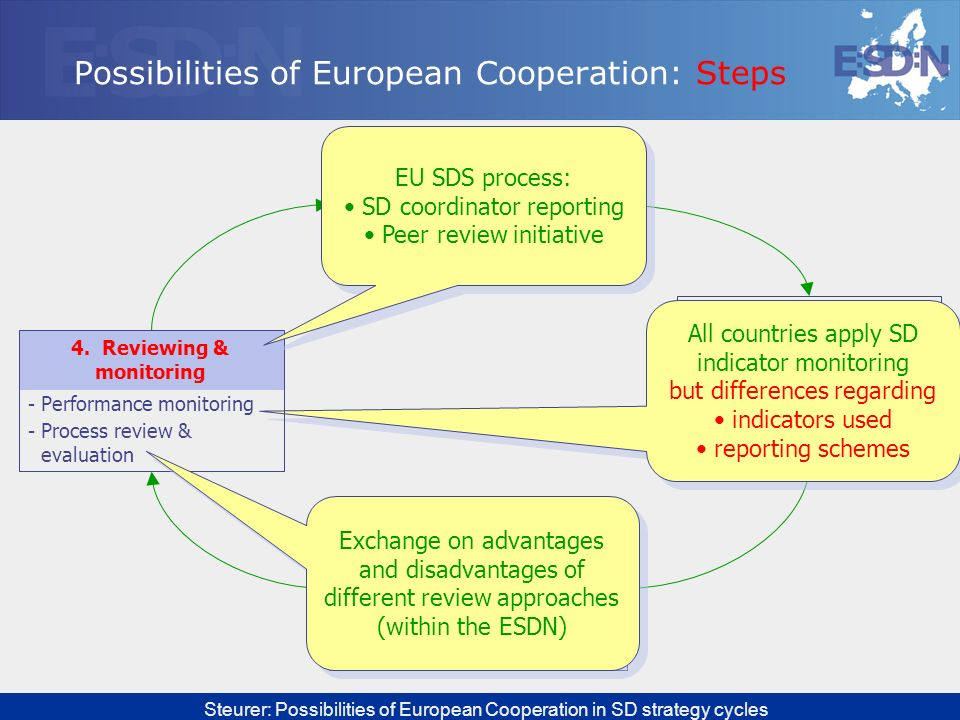 Possibilities of European Cooperation: Steps