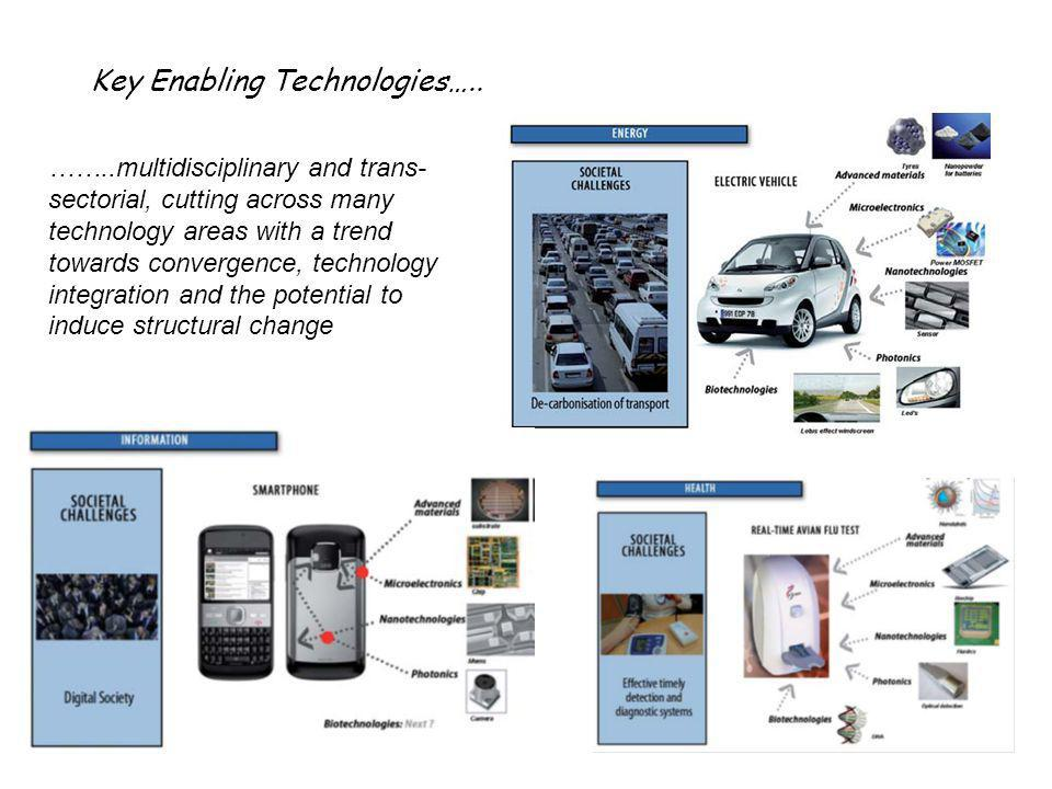 Key Enabling Technologies…..