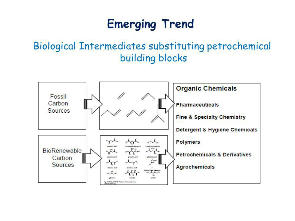 Biological Intermediates substituting petrochemical