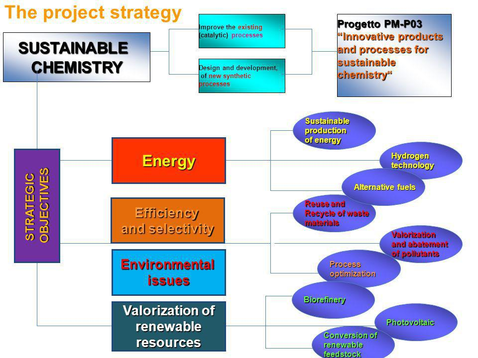The project strategy SUSTAINABLE CHEMISTRY Energy Efficiency