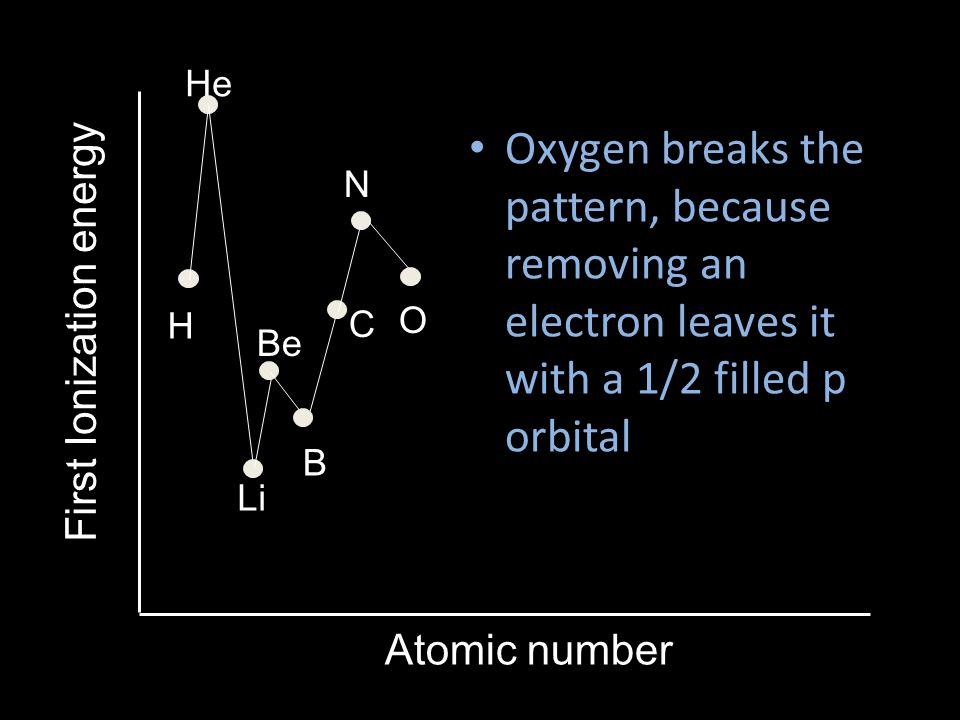 He Oxygen breaks the pattern, because removing an electron leaves it with a 1/2 filled p orbital. N.