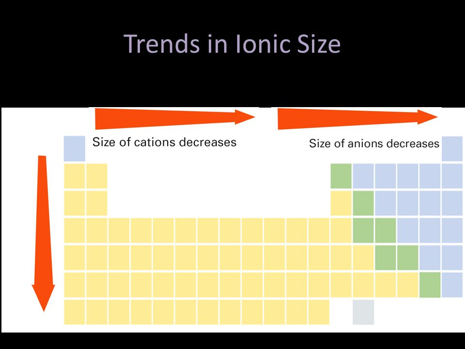 Trends in Ionic Size Size generally increases