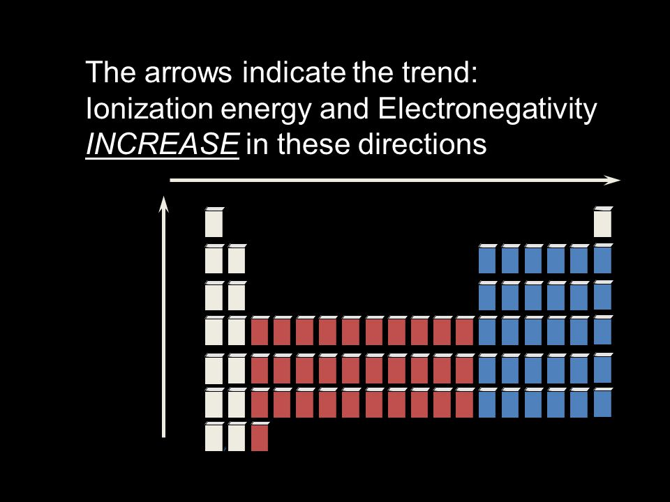 The arrows indicate the trend: Ionization energy and Electronegativity INCREASE in these directions