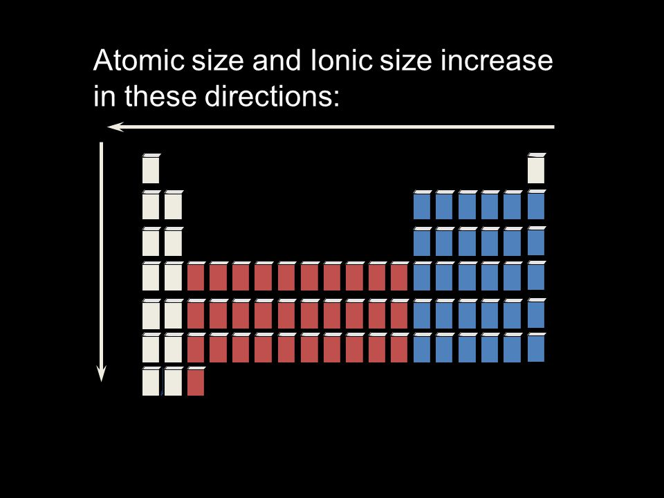 Atomic size and Ionic size increase in these directions: