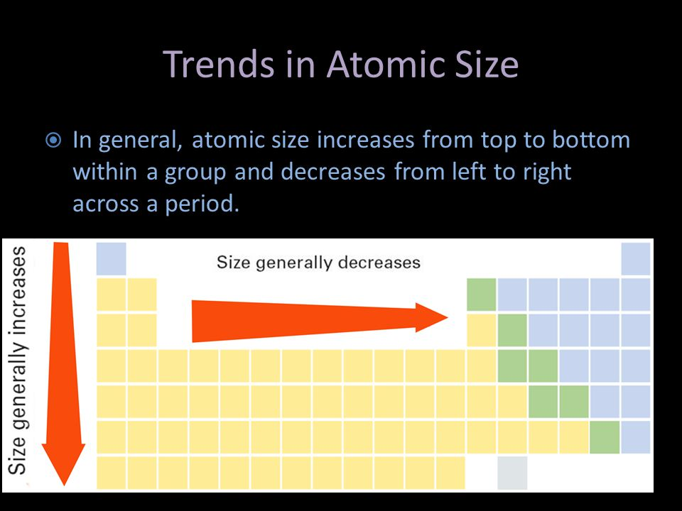Trends in Atomic Size In general, atomic size increases from top to bottom within a group and decreases from left to right across a period.