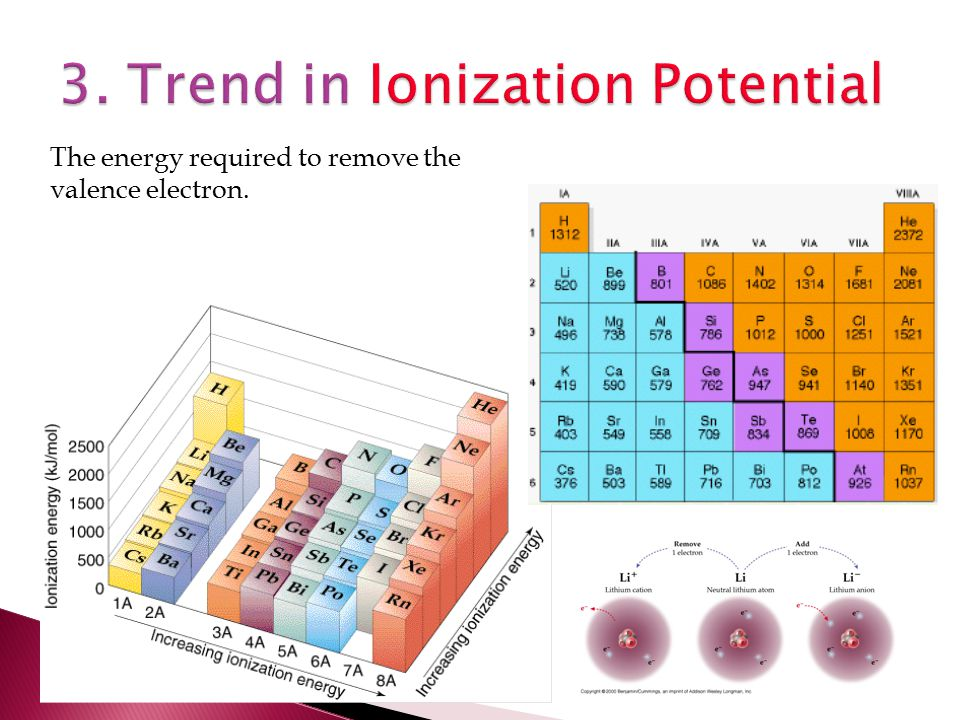 3. Trend in Ionization Potential