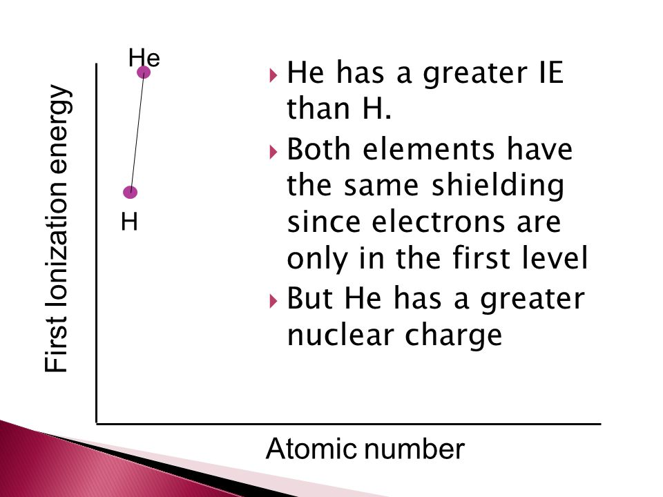 He has a greater IE than H.