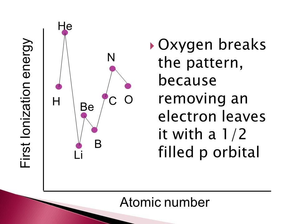 He Oxygen breaks the pattern, because removing an electron leaves it with a 1/2 filled p orbital.