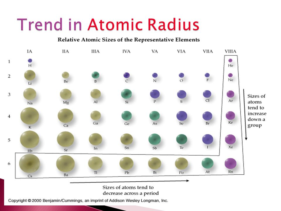 Trend in Atomic Radius