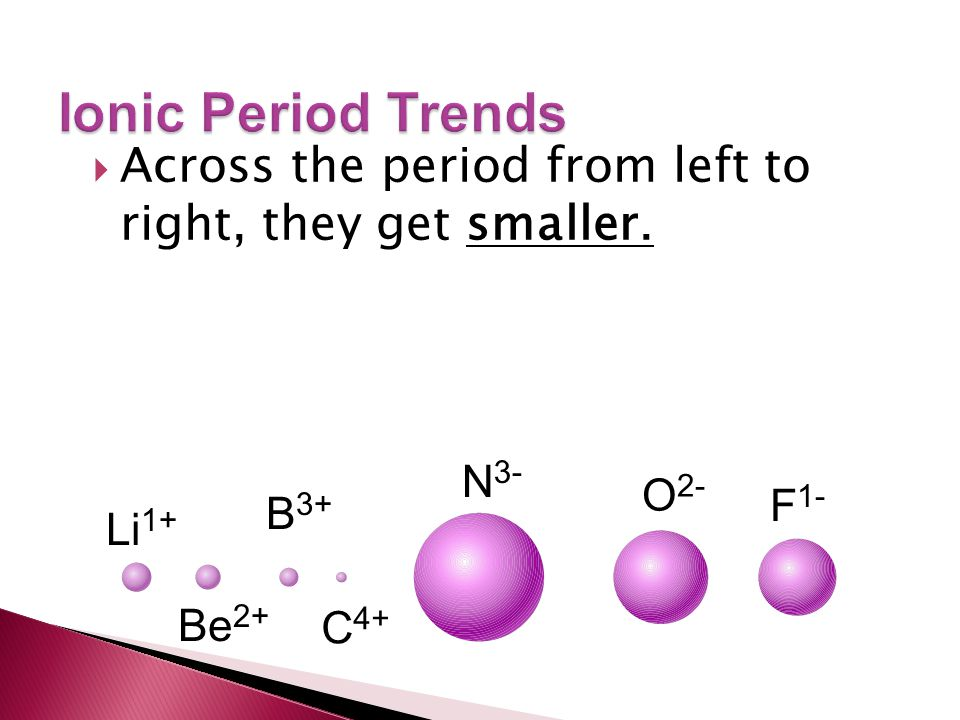 Ionic Period Trends Across the period from left to right, they get smaller. N3- O2- F1- B3+ Li1+