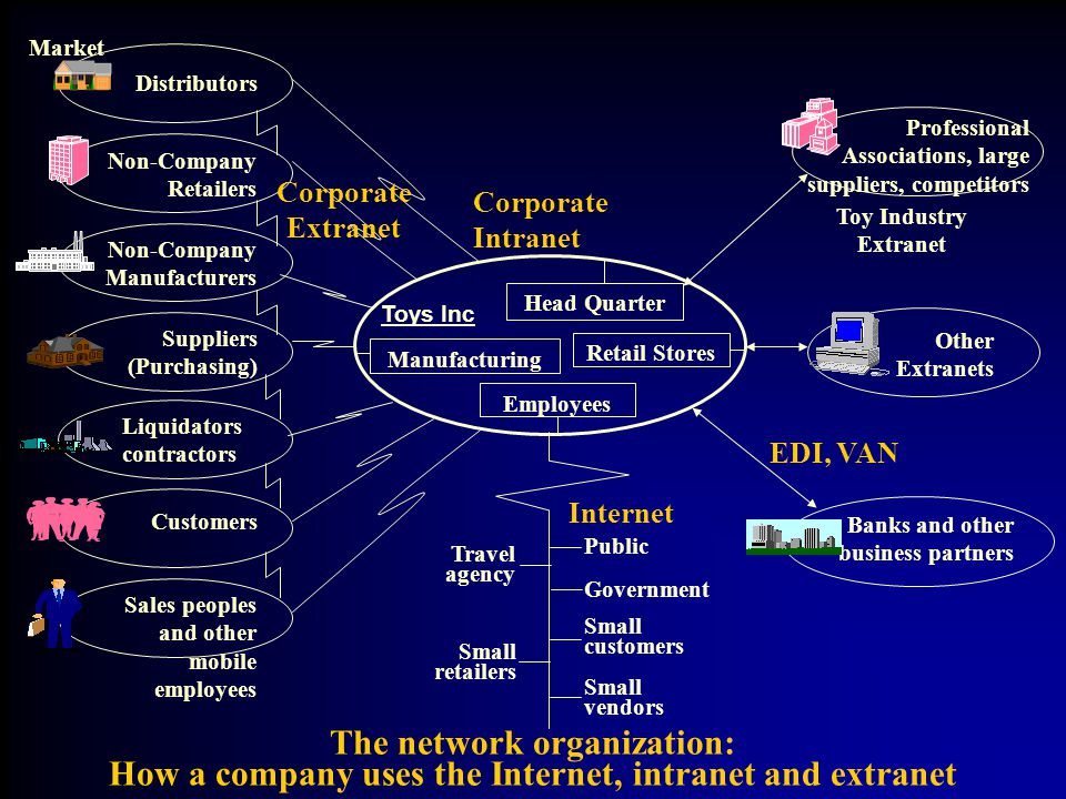 The network organization: