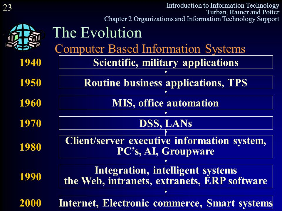 The Evolution Computer Based Information Systems 1940