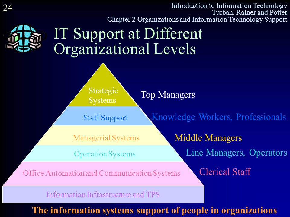 IT Support at Different Organizational Levels