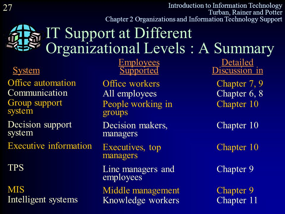 IT Support at Different Organizational Levels : A Summary