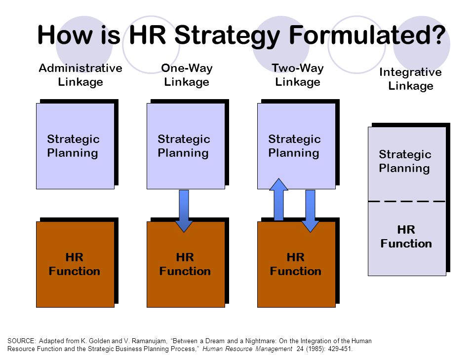 Human Resource Strategy - Ppt Download