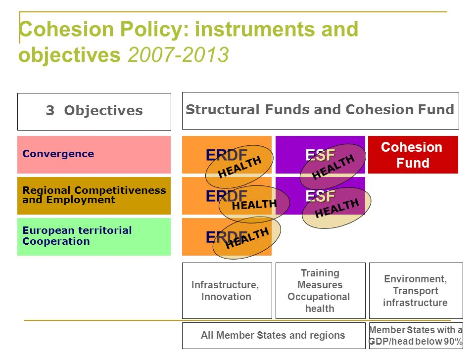 Structural Funds and Cohesion Fund