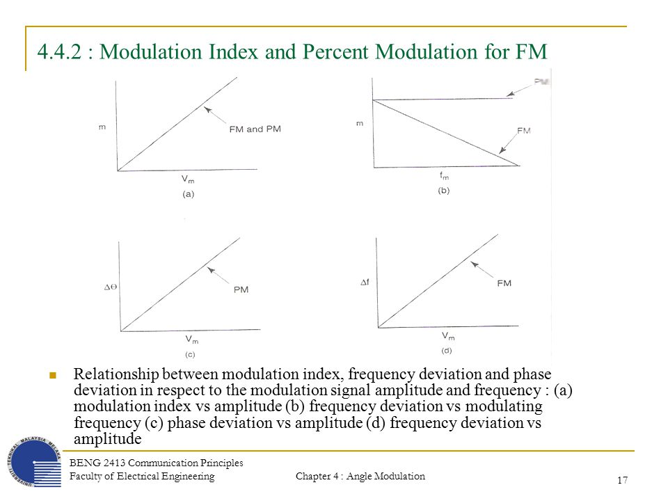 relationship between phase and frequency modulation ratio