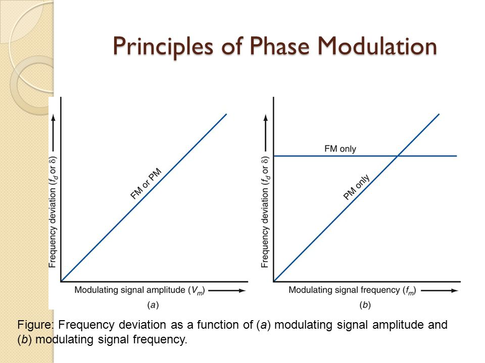 amplitude and phase relationship