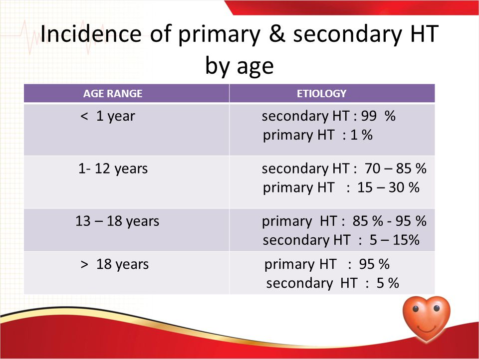 Incidence of primary & secondary HT by age