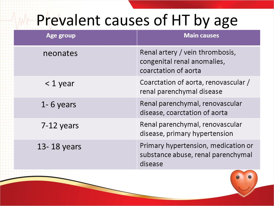 Prevalent causes of HT by age