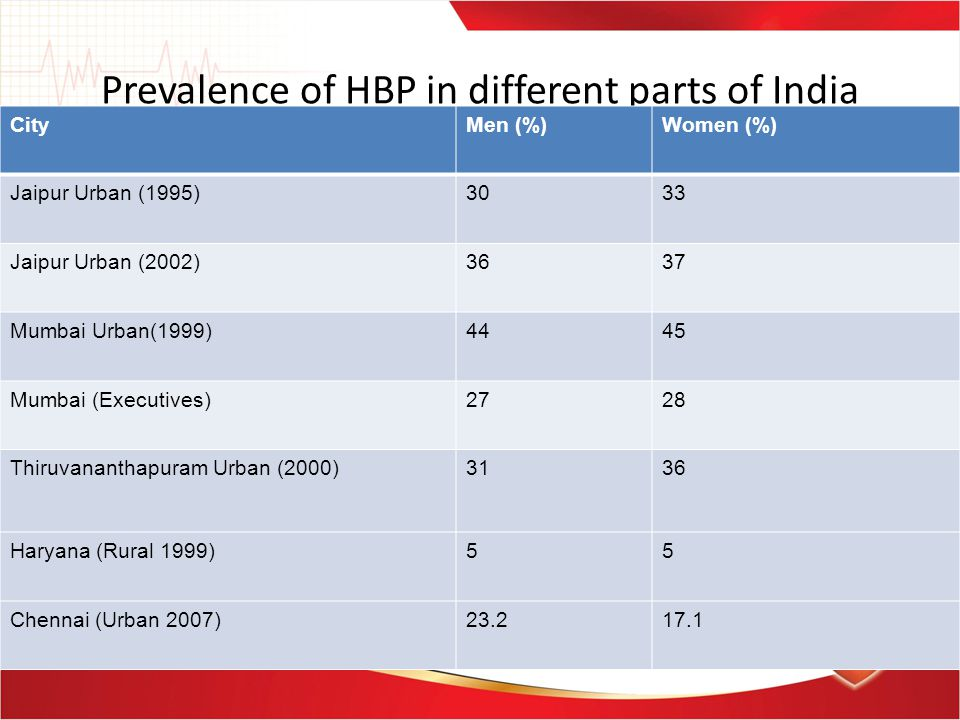 Prevalence of HBP in different parts of India