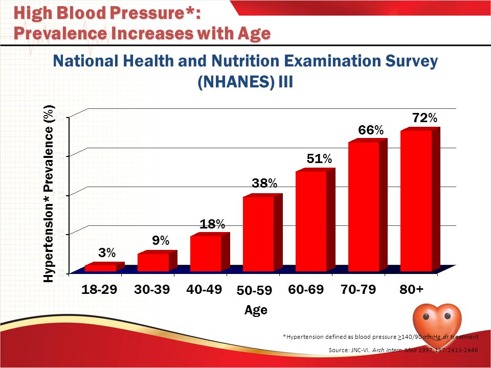 High Blood Pressure*: Prevalence Increases with Age