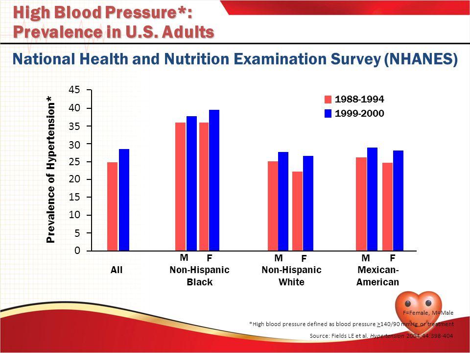 High Blood Pressure*: Prevalence in U.S. Adults