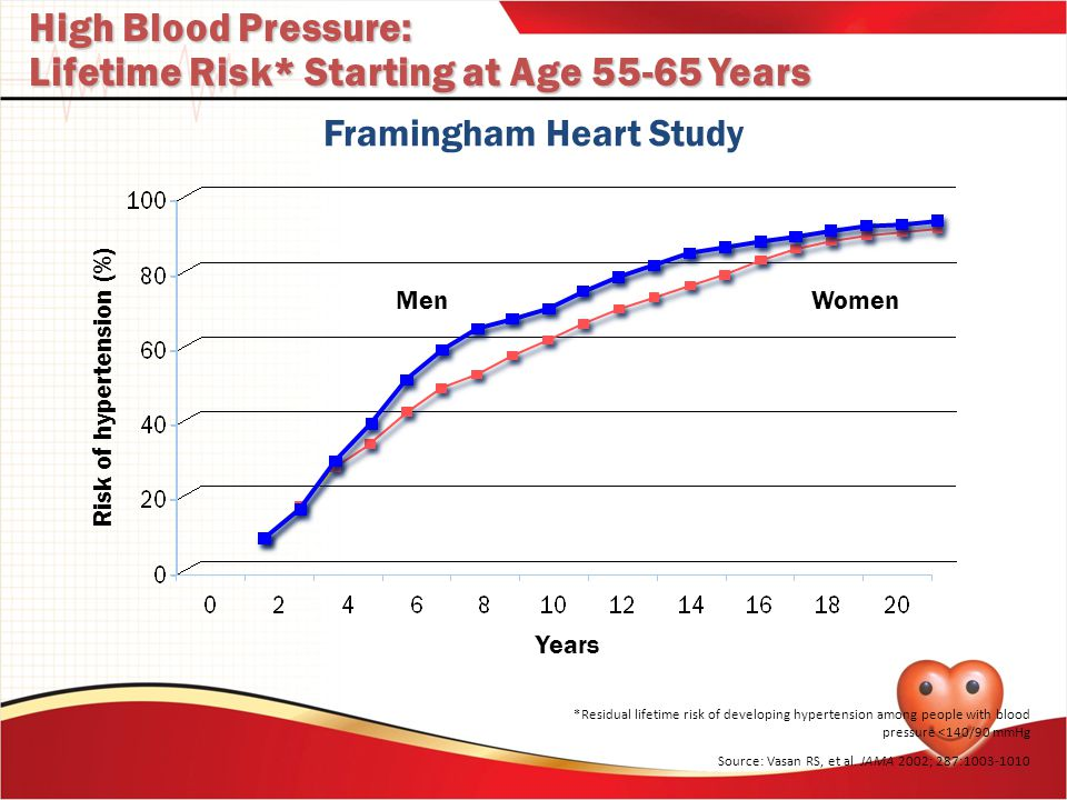 Lifetime Risk* Starting at Age 55-65 Years
