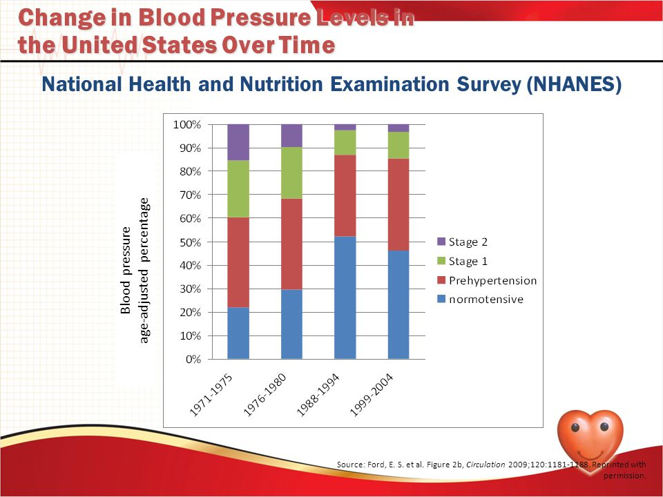 Change in Blood Pressure Levels in the United States Over Time