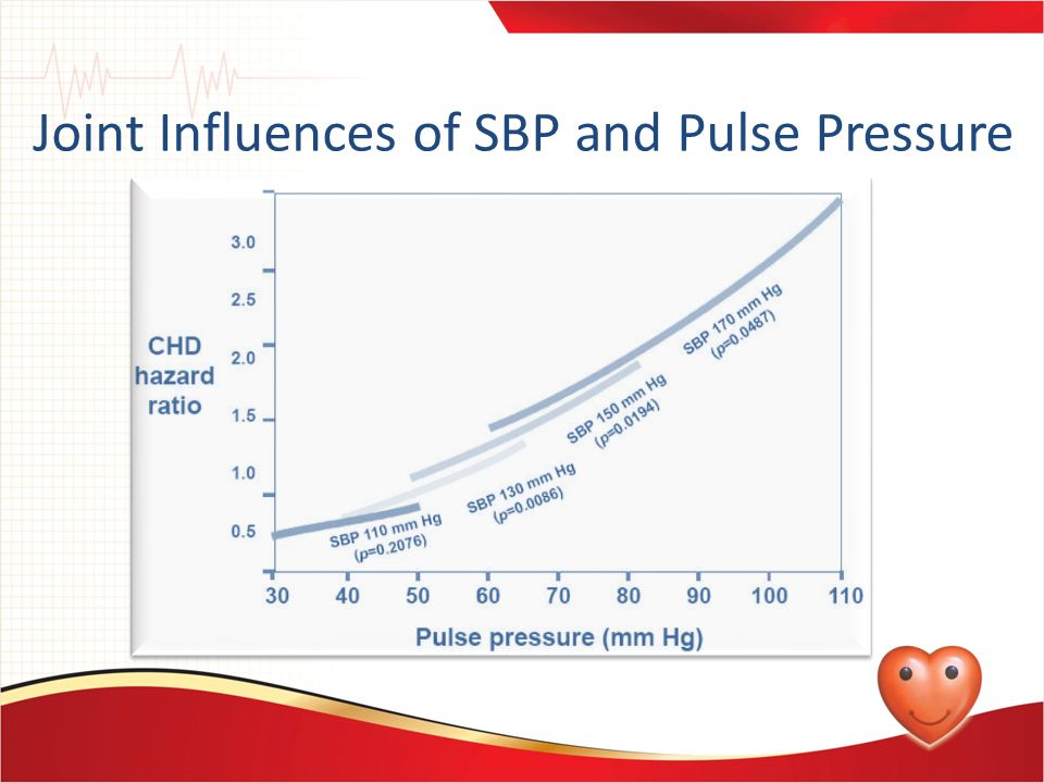 Joint Influences of SBP and Pulse Pressure on Coronary Heart Disease Adapted from Franklin Circulation 1999;100:354-60
