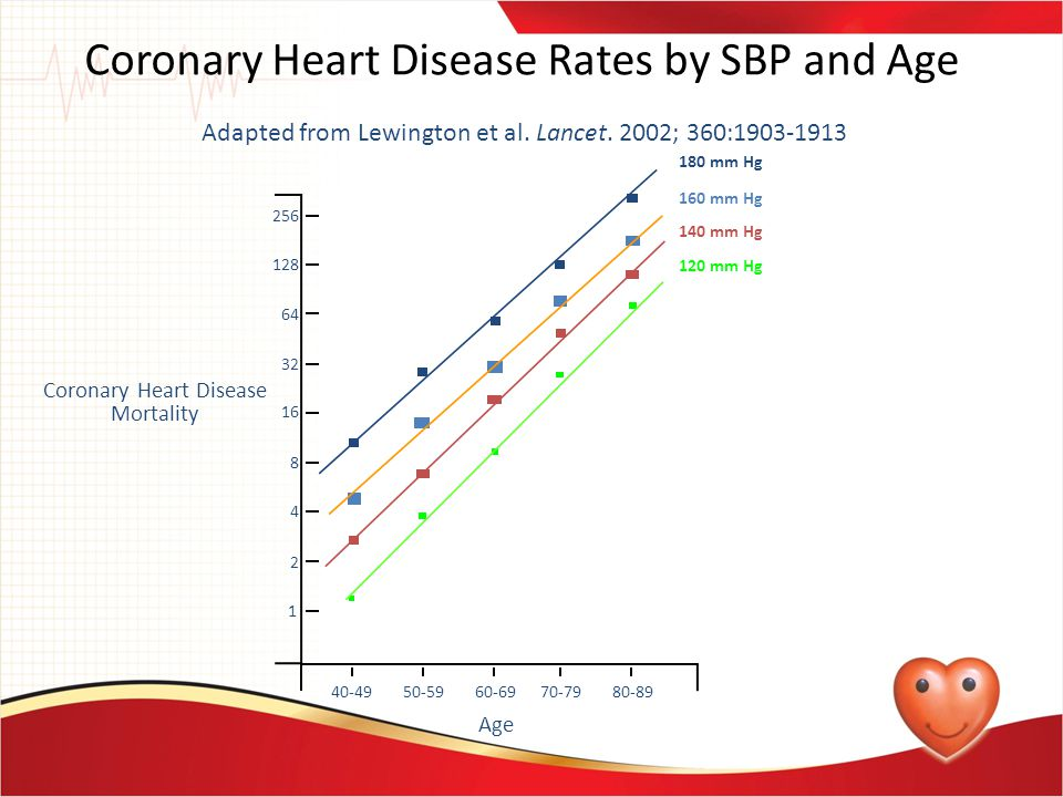 Coronary Heart Disease Rates by SBP and Age