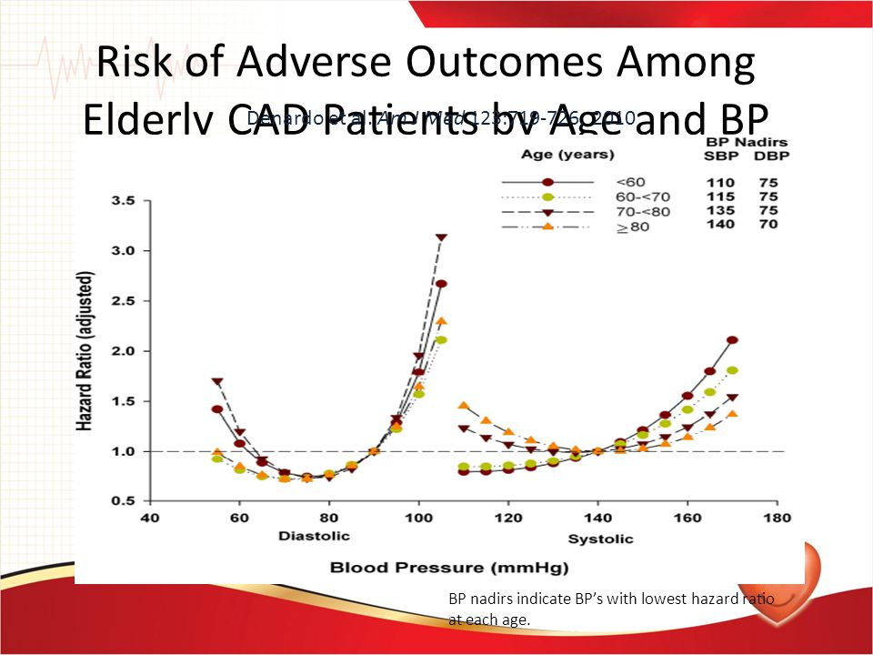 Risk of Adverse Outcomes Among Elderly CAD Patients by Age and BP