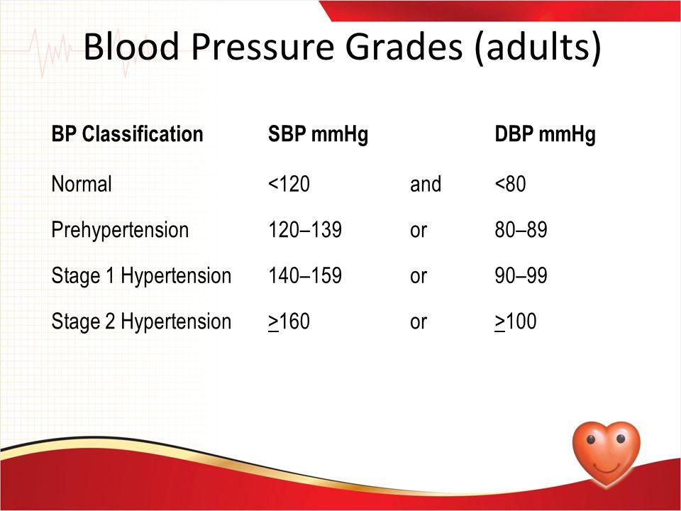 Blood Pressure Grades (adults)