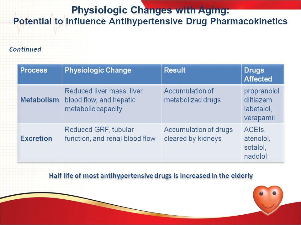 Half life of most antihypertensive drugs is increased in the elderly