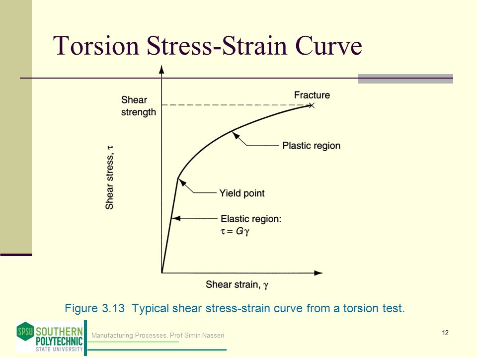 shear stress and torque relationship