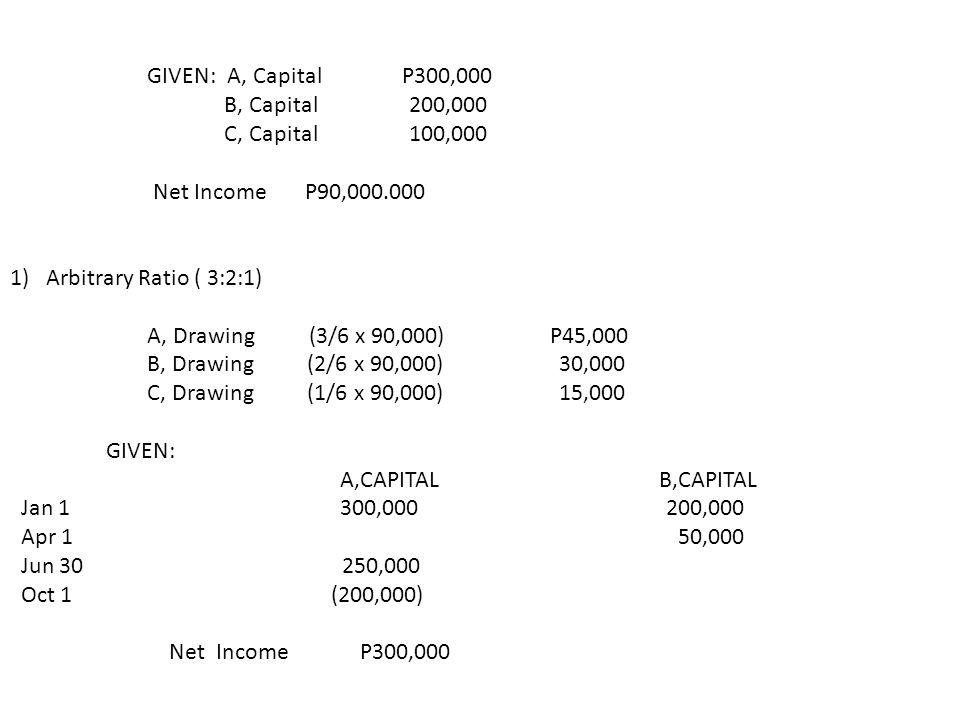 GIVEN: A, Capital P300,000 B, Capital 200,000. C, Capital 100,000.