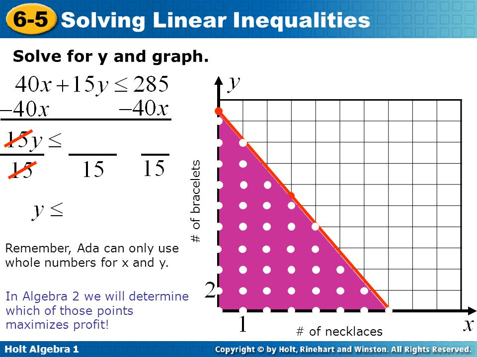 Solve for y and graph. # of bracelets Remember, Ada can only use
