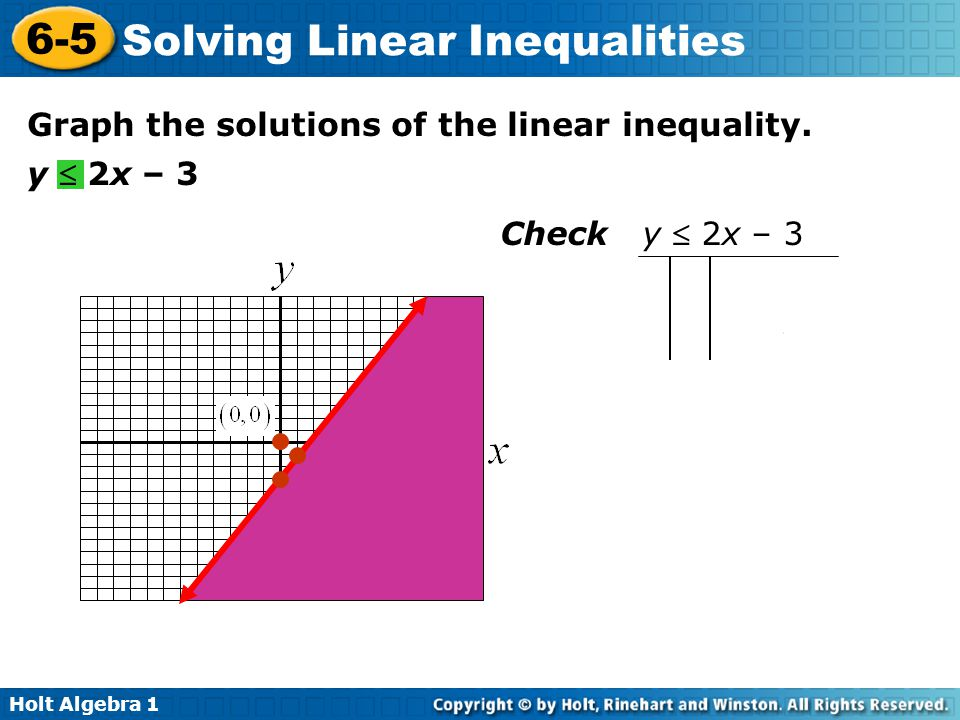  Graph the solutions of the linear inequality. y  2x – 3