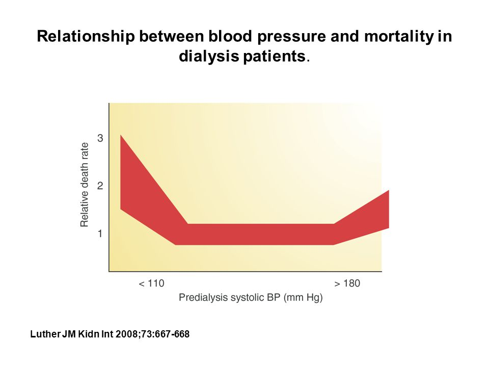 relationship between eye pressure and blood