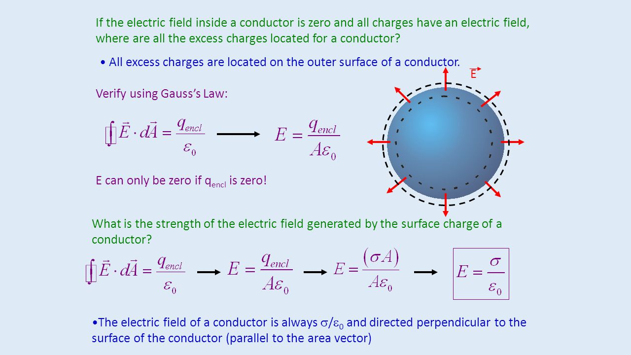 Electric Field Inside Conductor : S eo between ±s outside zero both